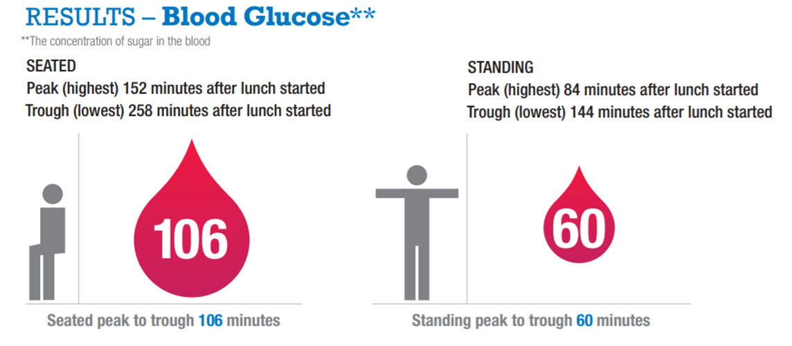 The concentration of sugar in the blood shows a sizable improvement when standing.