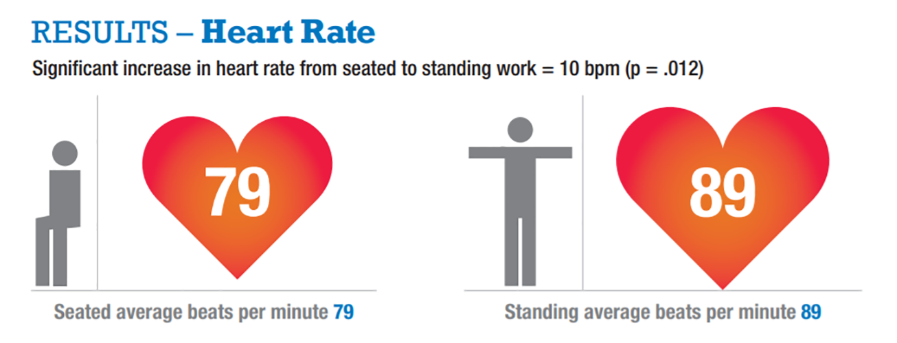 Heart rates increase from sitting to standing.